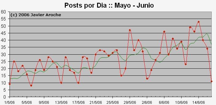 Estadisticas de la Comunidad Mayo-Junio