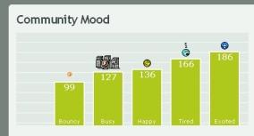 ss5 Comunity Mood